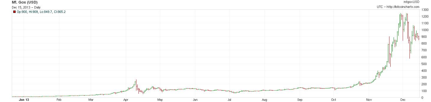bitcoin price chart - MtGox